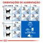 Ração para gato Royal Canin Indoor Appetite Control